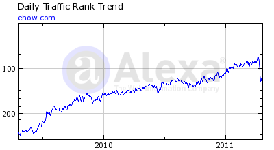 ehow.com Alexa-Rank