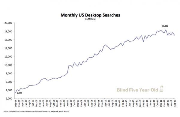 Monatliche US Desktop-Suchen
