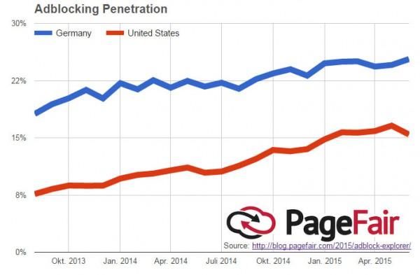 Adblocking Penetration
