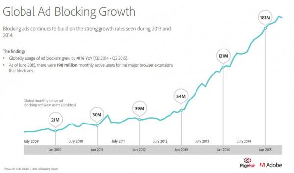Adblocking Wachstum
